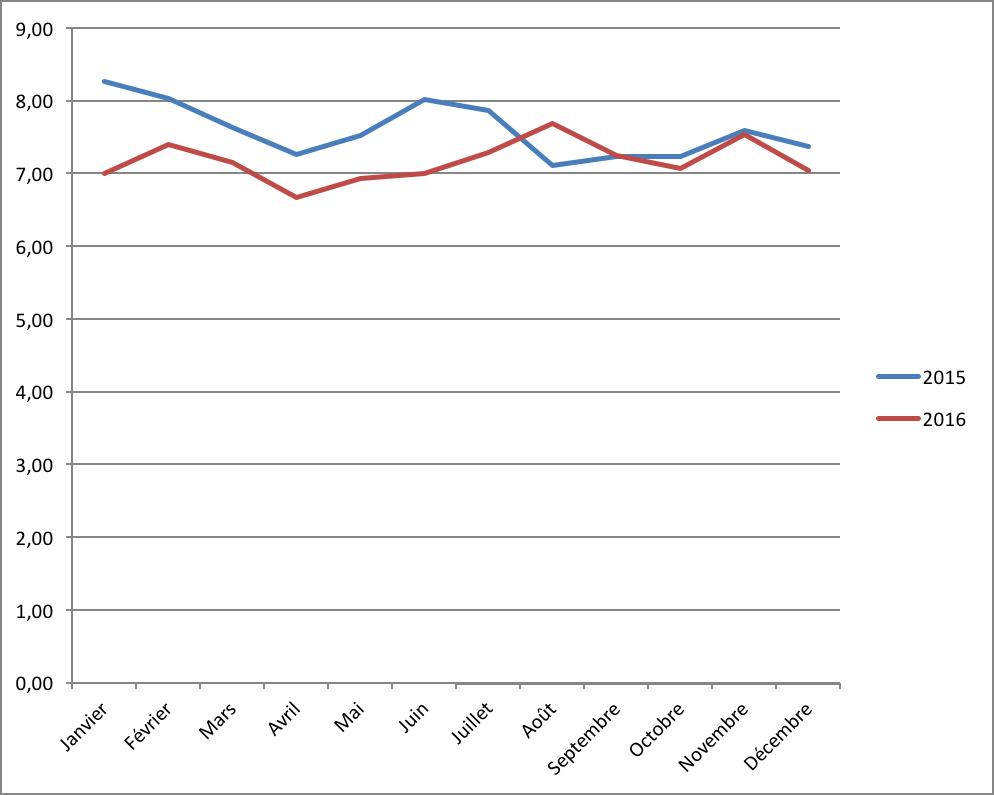 Evolution du taux d'intérêt en crowdlending en 2015 et 2016