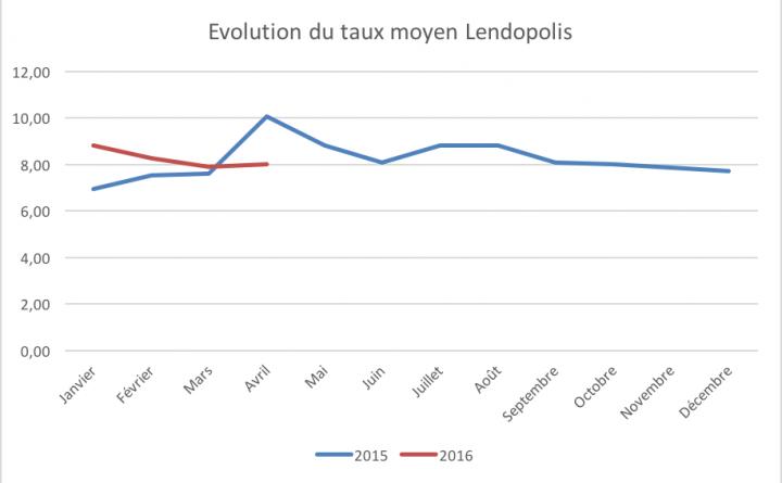Evolution du taux moyen Lendopolis