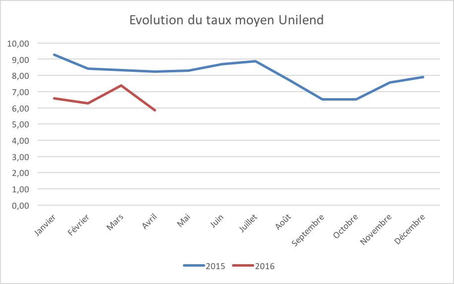Evolution de la plateforme Unilend depuis 2015