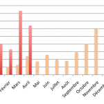 Baromètre du crowdlending «entreprise» d'avril 2016