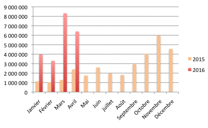 Chiffres du crowdlending d'avril 2016