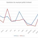 Unilend : Evolution depuis 2015 en quelques chiffres