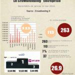 Baromètre du crowdlending «Entreprise» de mai 2016