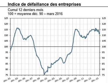 Indices de défaillances des entreprises banque de france