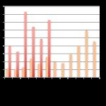 Baromètre du crowdlending «Entreprise» de juin 2016