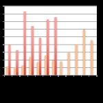 Baromètre du crowdlending «Entreprise» de juillet 2016