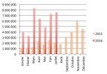 chiffres du crowdlending en juillet 2016