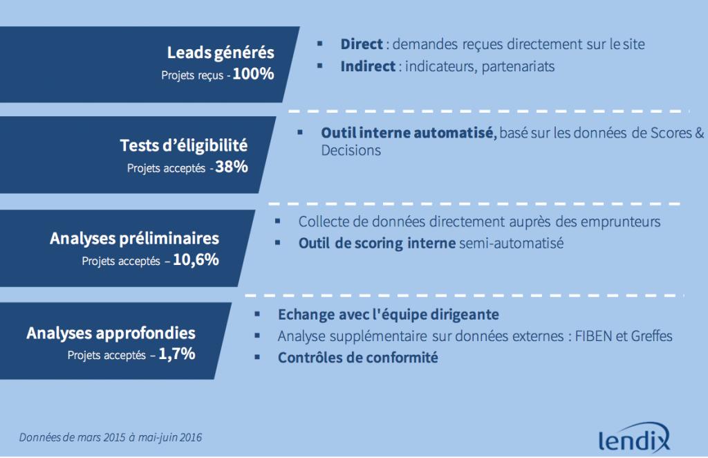 Processus de sélection des emprunteurs par Lendix