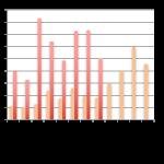 Baromètre du crowdlending «Entreprise» du mois d'Août 2016