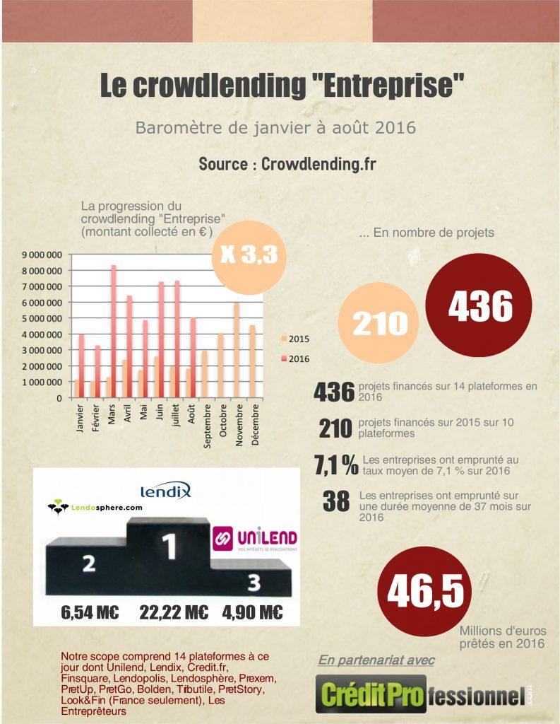 Le marché du crowdlending en France à fin août 2016