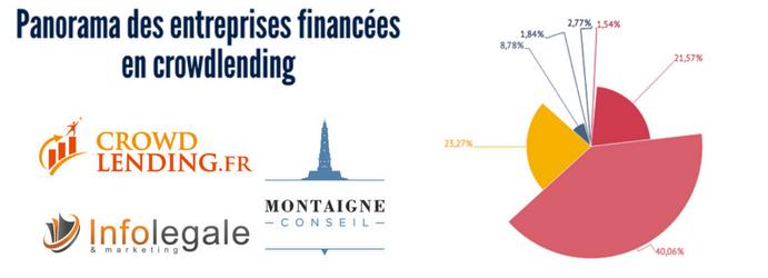 Panorama des entreprises financées en crowdlending