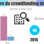 Baromètre du crowdfunding immobilier d'août 2016