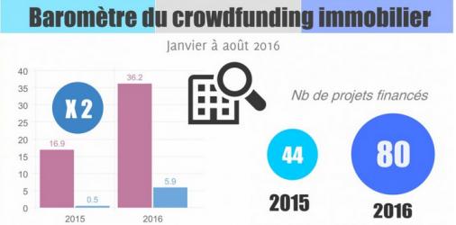 Le marché du crowdfunding immobilier en quelques chiffres