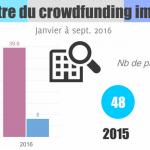 Baromètre du crowdfunding immobilier de septembre 2016