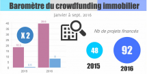 barometre crowdfunding immobilier septembre 2016