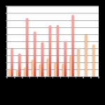 Baromètre du crowdlending «entreprise» du mois de septembre 2016
