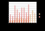 Chiffres et classement des plateformes de crowdlending en septembre 2016