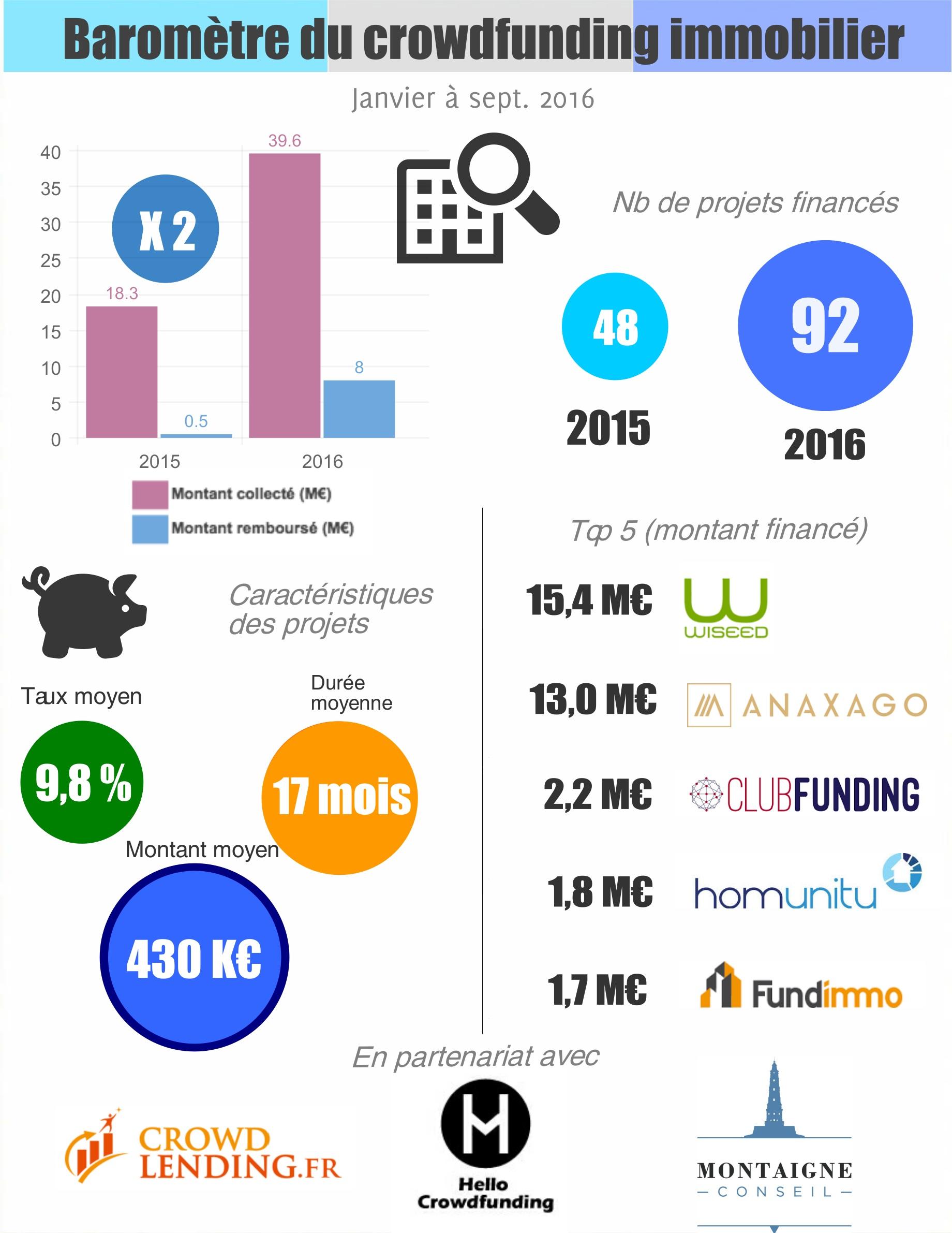 Chiffres du crowdfunding immobilier - septembre 2016