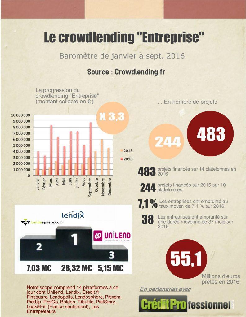 Barometre et classement des plateformes de crowdlending en septembre 2016