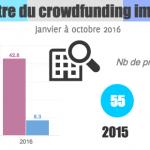 Baromètre du crowdfunding immobilier d'octobre 2016