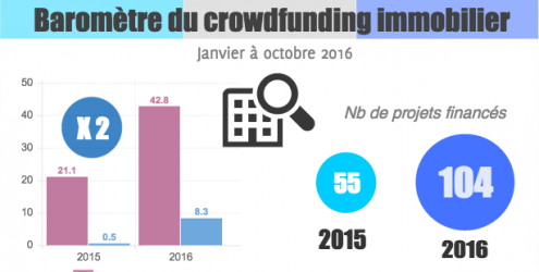 Baromètre du crowdfunding immo 10/2016