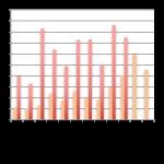 Baromètre du crowdlending «Entreprise» d'octobre 2016
