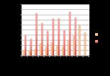 Chiffres du crowdlending à fin octobre 2016