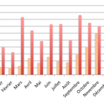 Baromètre du crowdlending «Entreprise» de novembre 2016