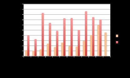 courbes du crowdlending sur 2016