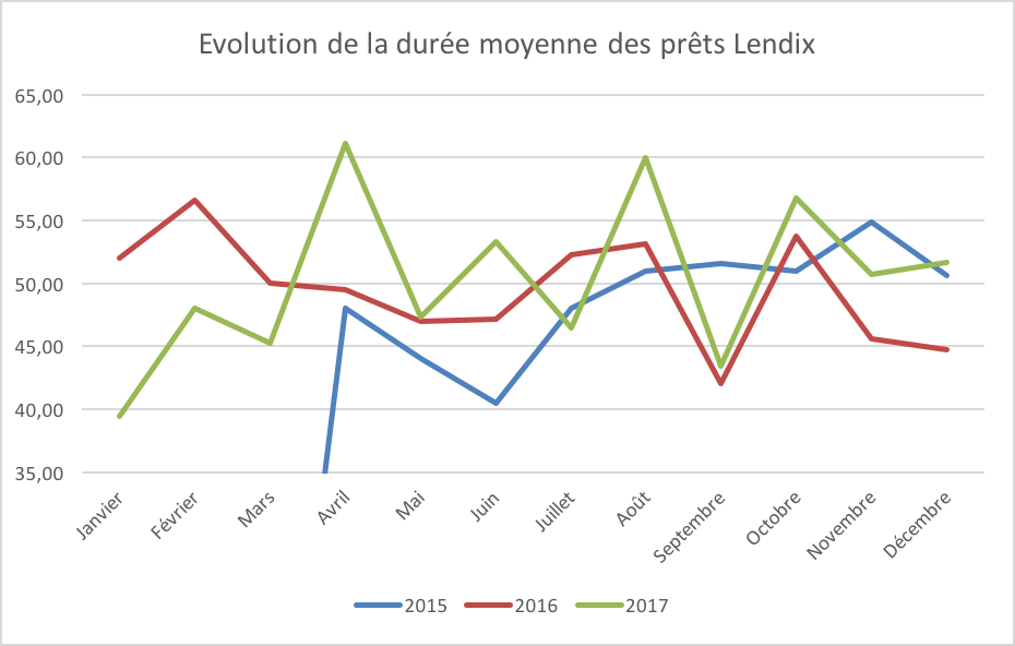 Evolution duree moyenne lendix 2015 2016 2017