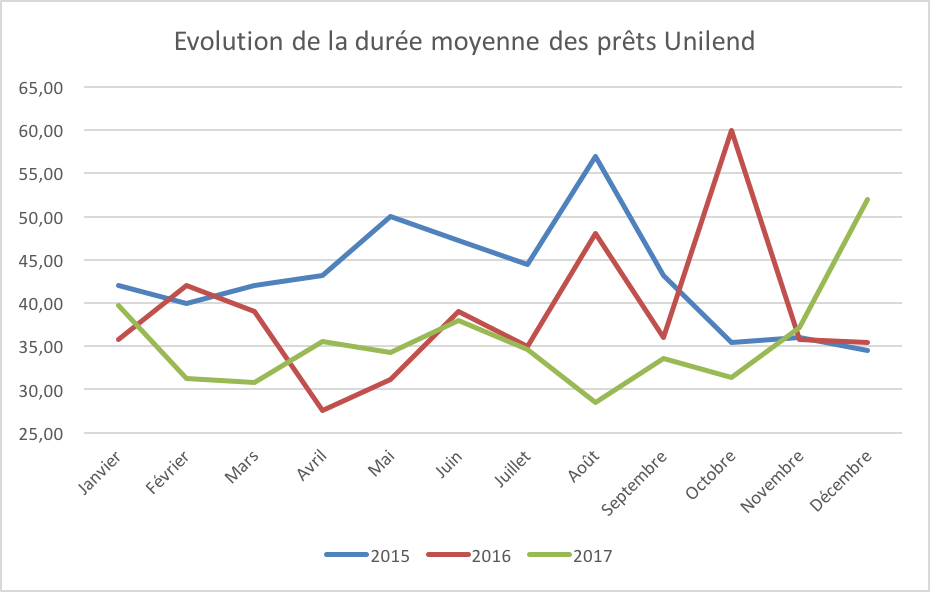 Evolution duree financement unilend 2015 2016 2017