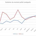 Lendopolis : Evolution de la plateforme depuis 2015