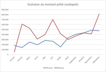 Evolution montant financé par lendopolis