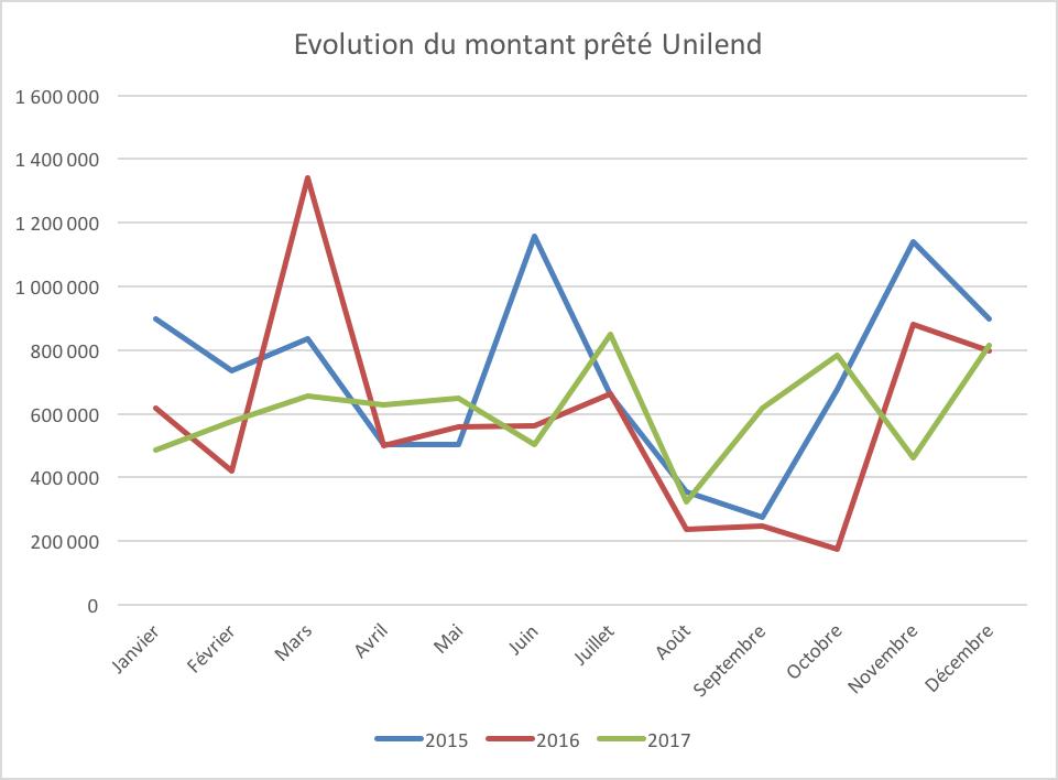 Evolution montant financé unilend 2015 2016 2017
