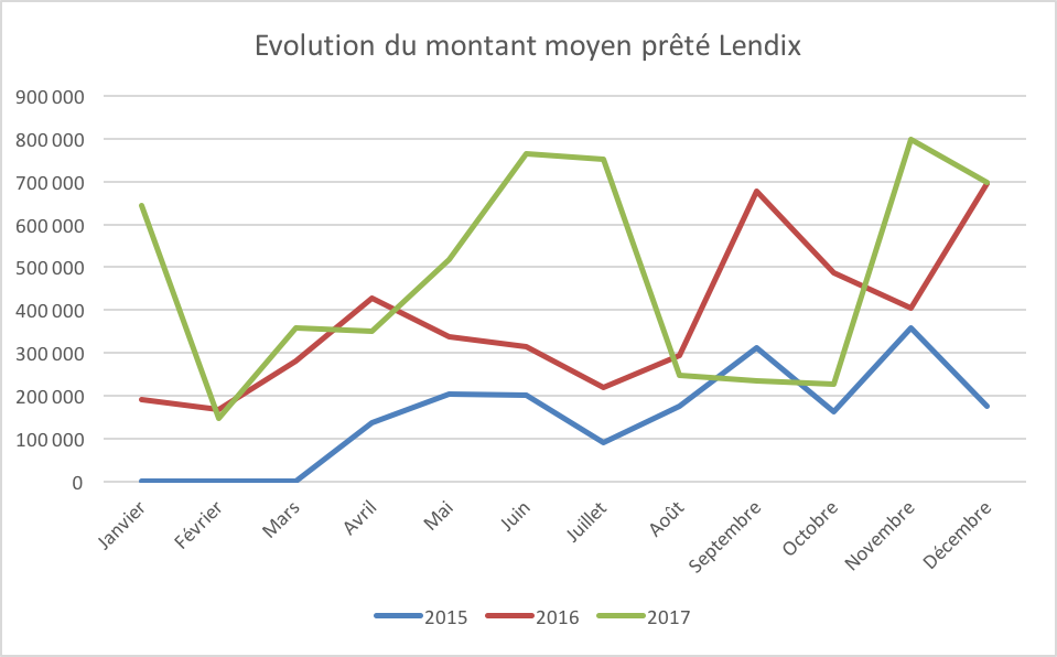 Evolution montant moyen prêt lendix 2015 2016 2017