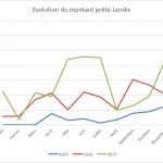 Lendix : Evolution de la plateforme depuis 2015