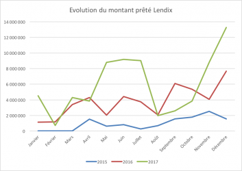 Evolution montant prete lendix 2015 2016 2017