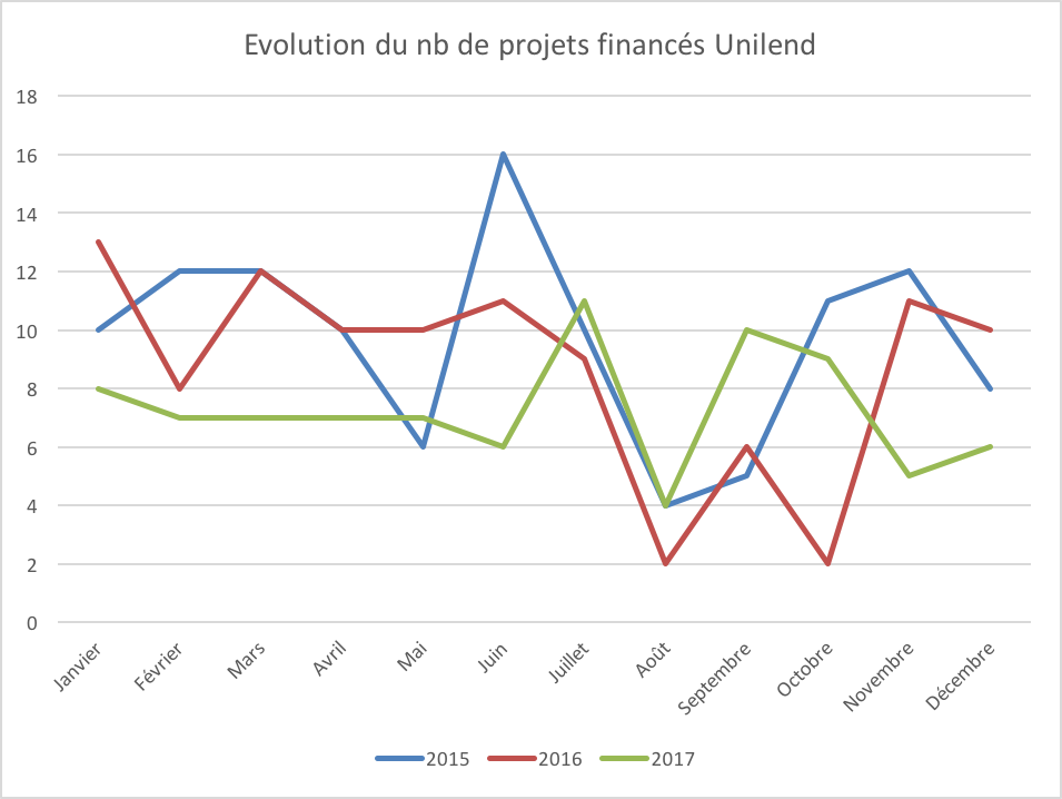 Evolution nb projets financés unilend 2015 2016 2017
