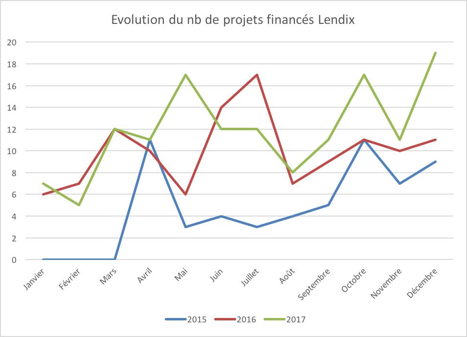 Evolution nombre projets lendix 2015 2016 2017