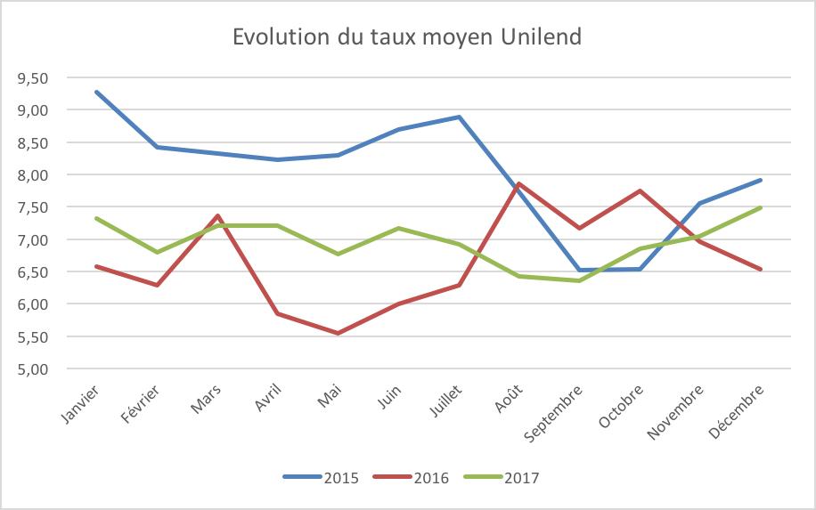 Evolution taux unilend 2015 2016 2017