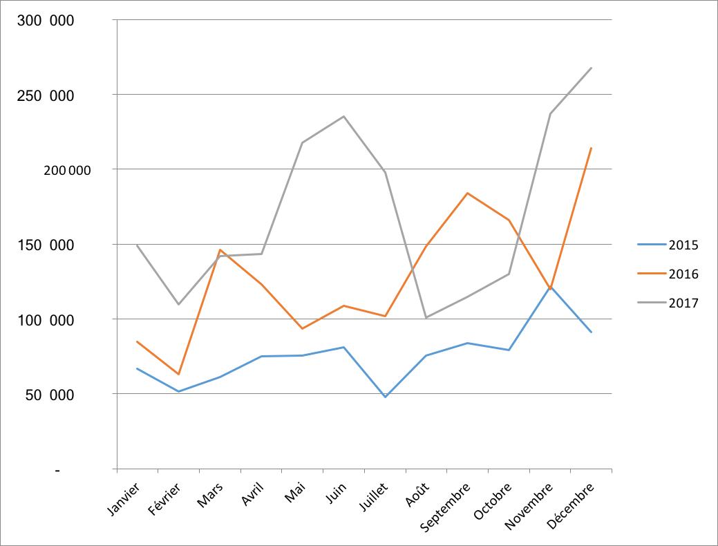 Evolution du montant moyen par projet en 2015 2016 et 2017