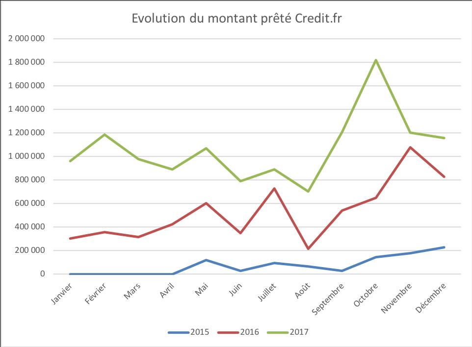 Montant prete par credit.fr en 2015 2016 et 2017