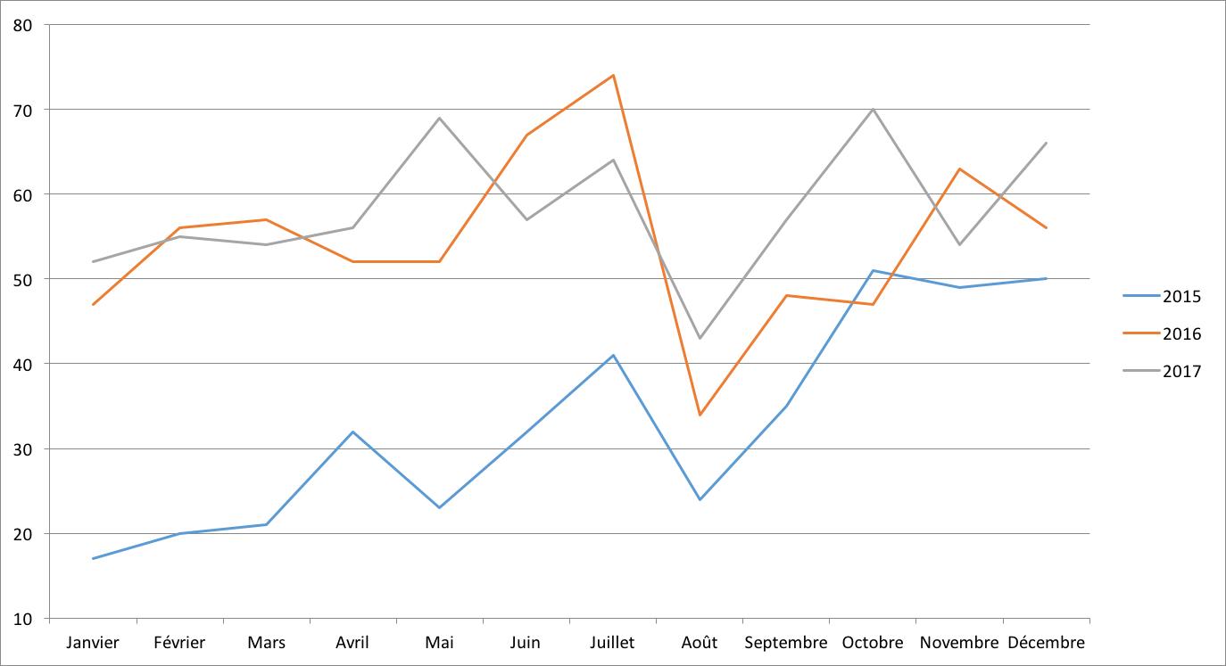 Evolution du nombre de dossiers financés en 2015 2016 et 2017