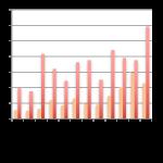 Baromètre du crowdlending «Entreprise» de décembre 2016