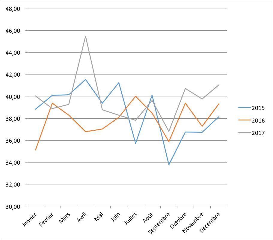 Evolution de la durée moyenne de financement en 2015 2016 et 2017