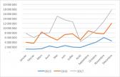 Evolution des montants collectés en 2015 2016 et 2017