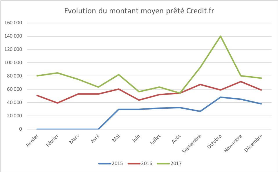 Evolution du montant moyen credit.FR