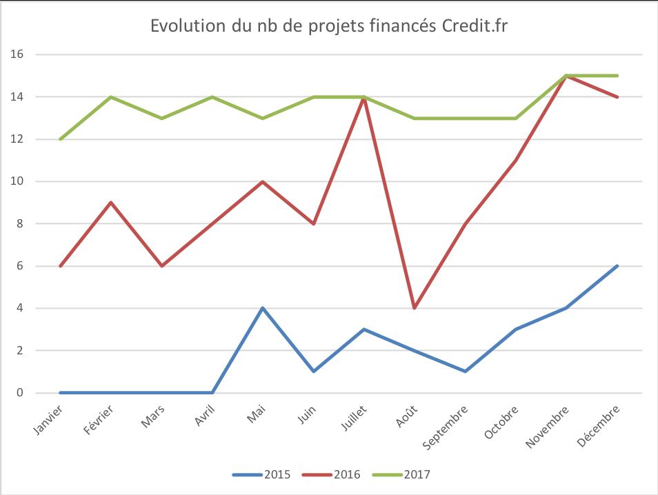 Evolution du nombre de projets financés par credit.fr