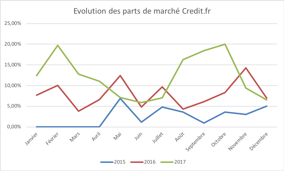 Evolution part marche credit.FR