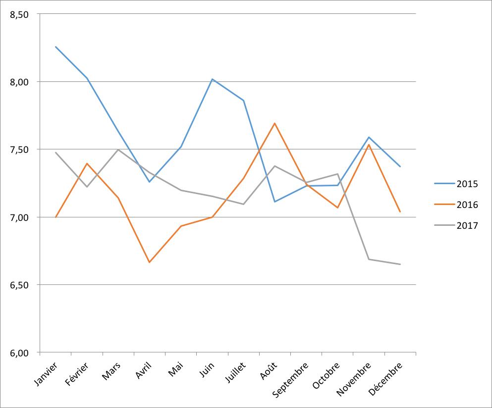 Evolution du taux moyen en 2015 2016 et 2017